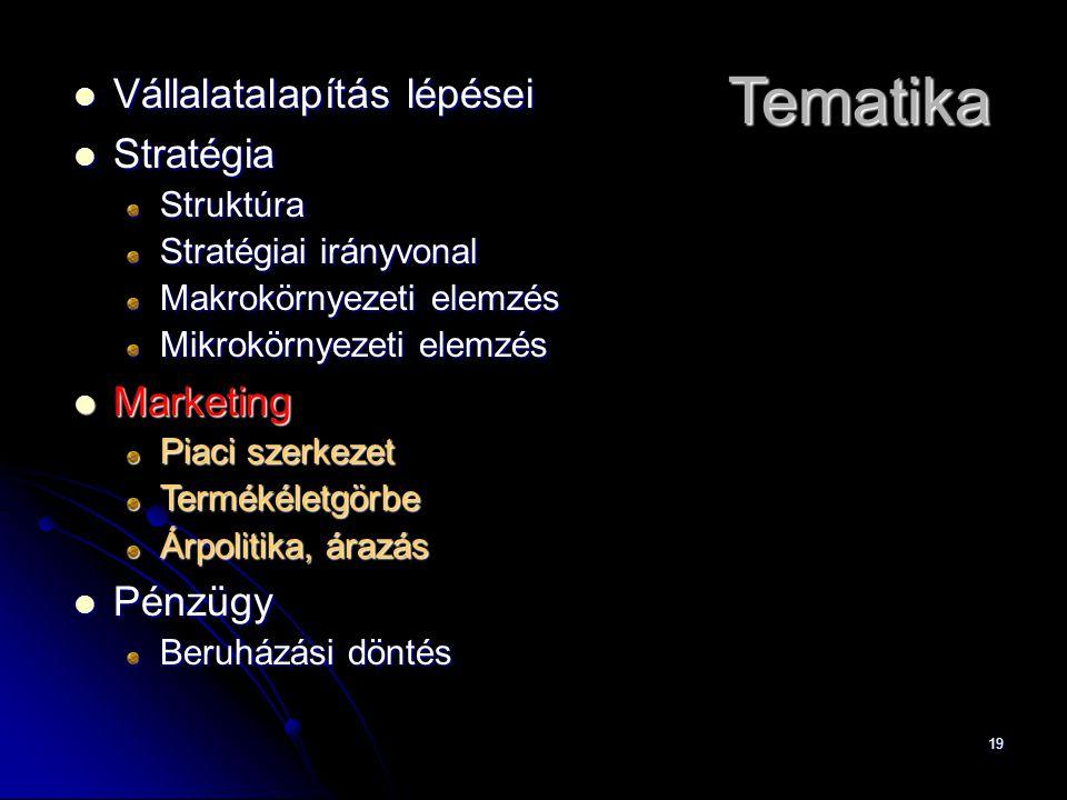 19 Vállalatalapítás lépései Vállalatalapítás lépései Stratégia StratégiaStruktúra Stratégiai irányvonal Makrokörnyezeti elemzés Mikrokörnyezeti elemzés Marketing Marketing Piaci szerkezet Termékéletgörbe Árpolitika, árazás Pénzügy Pénzügy Beruházási döntés Tematika