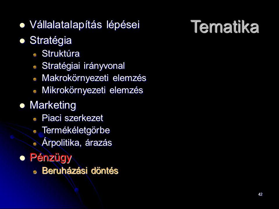 42 Vállalatalapítás lépései Vállalatalapítás lépései Stratégia StratégiaStruktúra Stratégiai irányvonal Makrokörnyezeti elemzés Mikrokörnyezeti elemzés Marketing Marketing Piaci szerkezet Termékéletgörbe Árpolitika, árazás Pénzügy Pénzügy Beruházási döntés Tematika