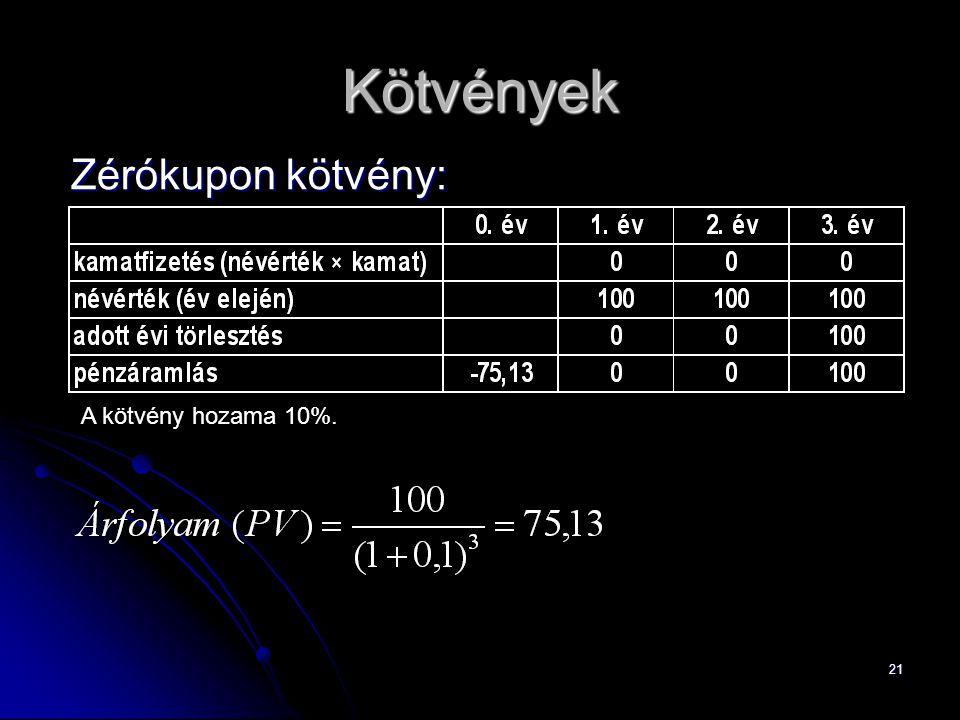 22 Kötvények Szelvényes kötvény (vanília kötvény): A kötvény hozama: 10%.