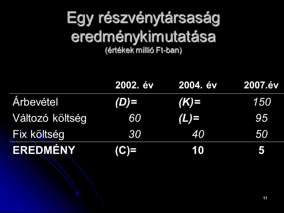 11 Egy részvénytársaság eredménykimutatása (értékek millió Ft-ban) 2002. év2004. év2007.év Árbevétel(D)=(K)=150 Változó költség60(L)=95 Fix költség304
