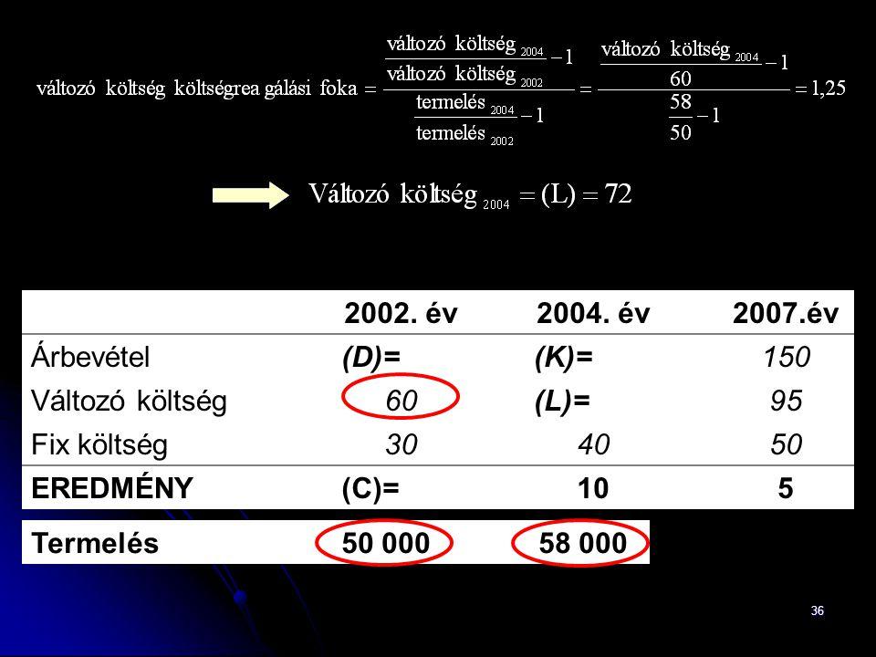 36 2002. év2004. év2007.év Árbevétel(D)=(K)=150 Változó költség60(L)=95 Fix költség304050 EREDMÉNY(C)=105 Termelés50 00058 000