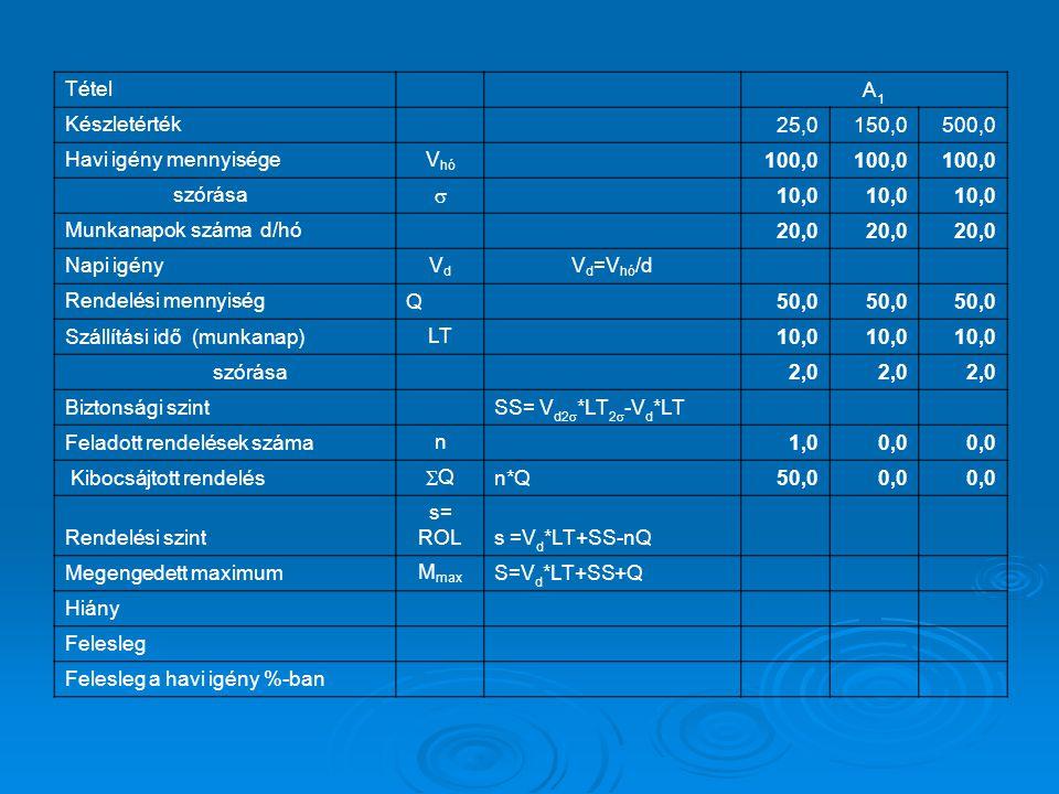 Tétel A1A1 Készletérték 25,0150,0500,0 Havi igény mennyiségeV hó 100,0 szórása  10,0 Munkanapok száma d/hó 20,0 Napi igényVdVd V d =V hó /d Rendelési