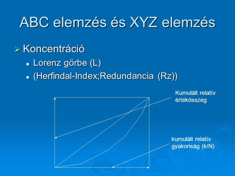 ABC elemzés és XYZ elemzés  Koncentráció Lorenz görbe (L) Lorenz görbe (L) (Herfindal-Index;Redundancia (Rz)) (Herfindal-Index;Redundancia (Rz)) kumu