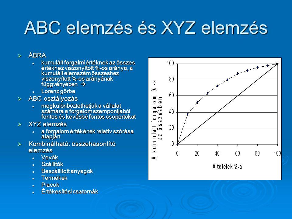 ABC elemzés és XYZ elemzés  ÁBRA kumulált forgalmi értéknek az összes értékhez viszonyított %-os aránya, a kumulált elemszám összeshez viszonyított %