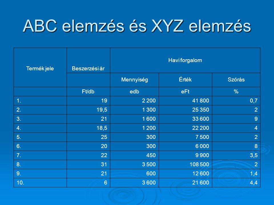 ABC elemzés és XYZ elemzés Termék jeleBeszerzési ár Havi forgalom MennyiségÉrtékSzórás Ft/dbedbeFt% 1.192 20041 8000,7 2.19,51 30025 3502 3.211 60033