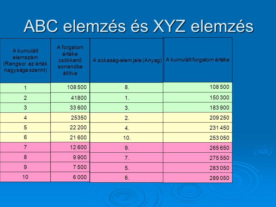 ABC elemzés és XYZ elemzés A kumulált elemszám (Rangsor az érték nagysága szerint) 1 2 3 4 5 6 7 8 9 10 A forgalom értéke csökkenő sorrendbe állítva 1