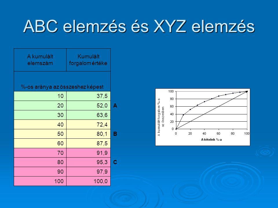 ABC elemzés és XYZ elemzés A kumulált elemszám Kumulált forgalom értéke %-os aránya az összeshez képest 1037,5 2052,0A 3063,6 4072,4 5080,1B 6087,5 70