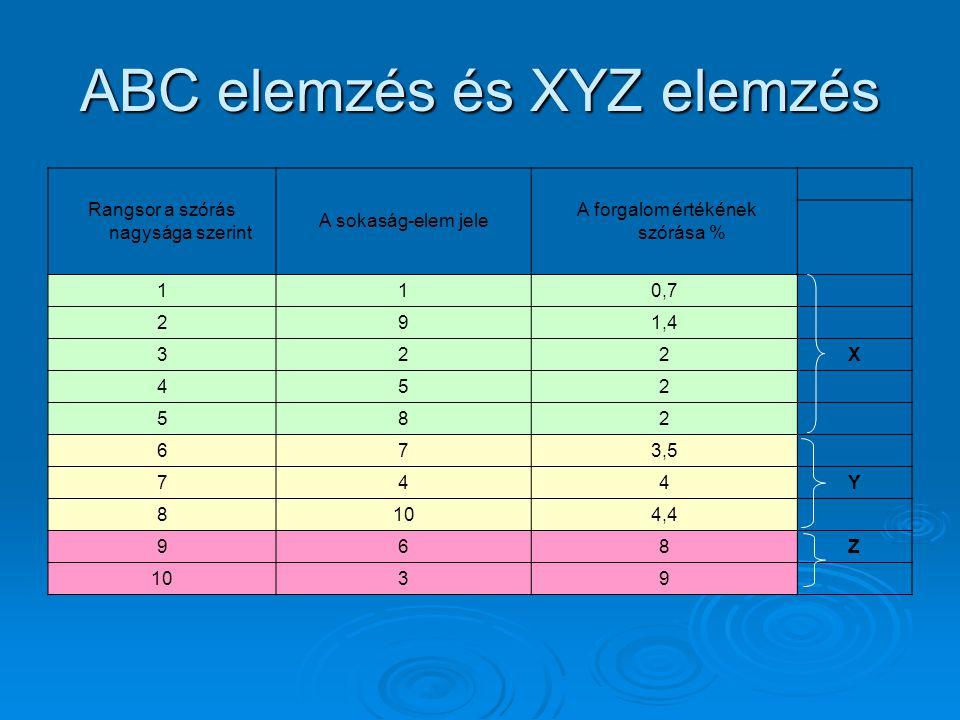 ABC elemzés és XYZ elemzés Rangsor a szórás nagysága szerint A sokaság-elem jele A forgalom értékének szórása % 110,7 291,4 322X 452 582 673,5 744Y 81