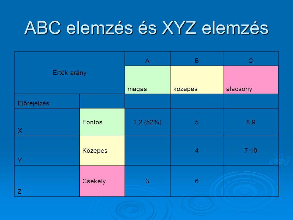 ABC elemzés és XYZ elemzés Érték-arány ABC magasközepesalacsony Előrejelzés X Fontos1,2 (52%)58,9 Y Közepes 47,10 Z Csekély36
