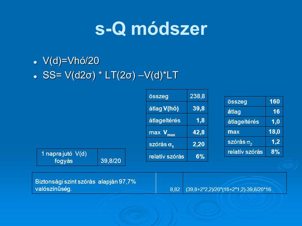 s-Q módszer V(d)=Vhó/20 V(d)=Vhó/20 SS= V(d2σ) * LT(2σ) –V(d)*LT SS= V(d2σ) * LT(2σ) –V(d)*LT Biztonsági szint szórás alapján 97,7% valószínűség. 8,82