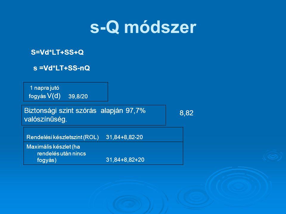s-Q módszer Rendelési készletszint (ROL)31,84+8,82-20 Maximális készlet (ha rendelés után nincs fogyás)31,84+8,82+20 s =Vd*LT+SS-nQ S=Vd*LT+SS+Q 1 nap