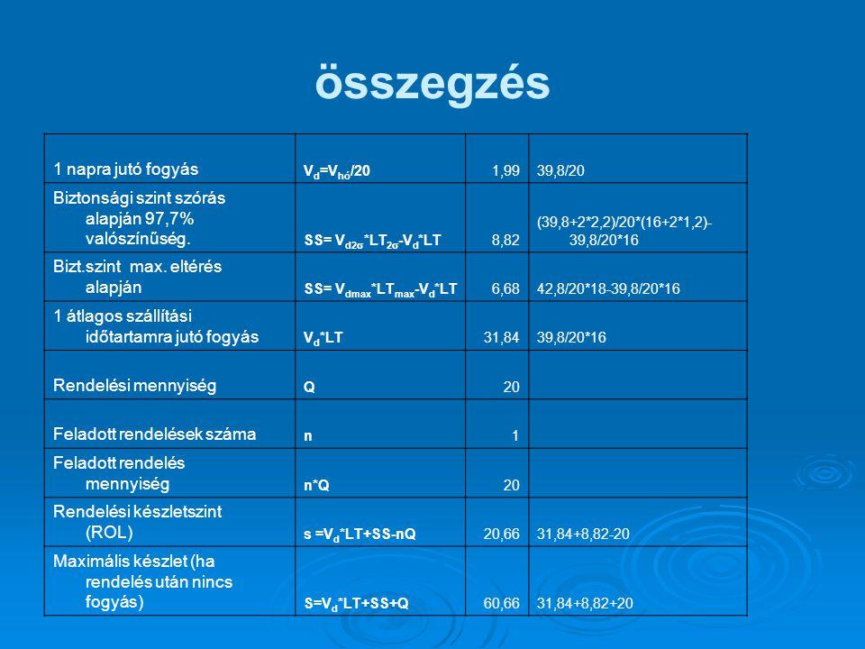 Optimális anyagrendelés mennyisége Raktárhely havi költsége Tárolási szükséglet Beszerzési egységárC A25 1 ME készlet havi tárolási költségek 1A25 (hó) /t Raktározási költségtétel: készletértékre jutó havi költség (%)k rakt (hó) A készletértékre jutó havi kamat (%)k kamat (hó) Összes havi készletezési költség %k rakt +k kamat 1 rendelés költségeR fixk.