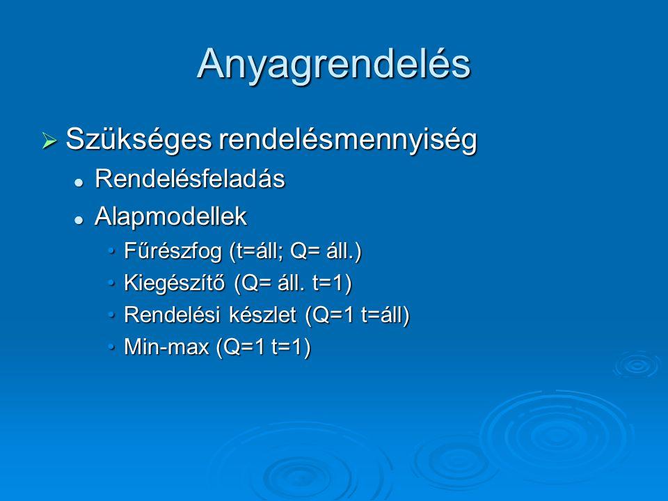 Anyagrendelés  Szükséges rendelésmennyiség Rendelésfeladás Rendelésfeladás Alapmodellek Alapmodellek Fűrészfog (t=áll; Q= áll.)Fűrészfog (t=áll; Q= áll.) Kiegészítő (Q= áll.
