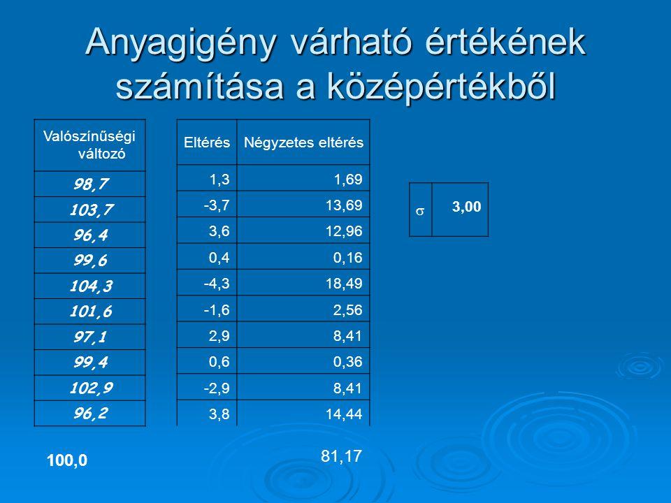 Anyagigény várható értékének számítása a középértékből Valószínűségi változó 98,7 103,7 96,4 99,6 104,3 101,6 97,1 99,4 102,9 96,2 EltérésNégyzetes eltérés 1,31,69 -3,713,69 3,612,96 0,40,16 -4,318,49 -1,62,56 2,98,41 0,60,36 -2,98,41 3,814,44  3,00 100,0 81,17