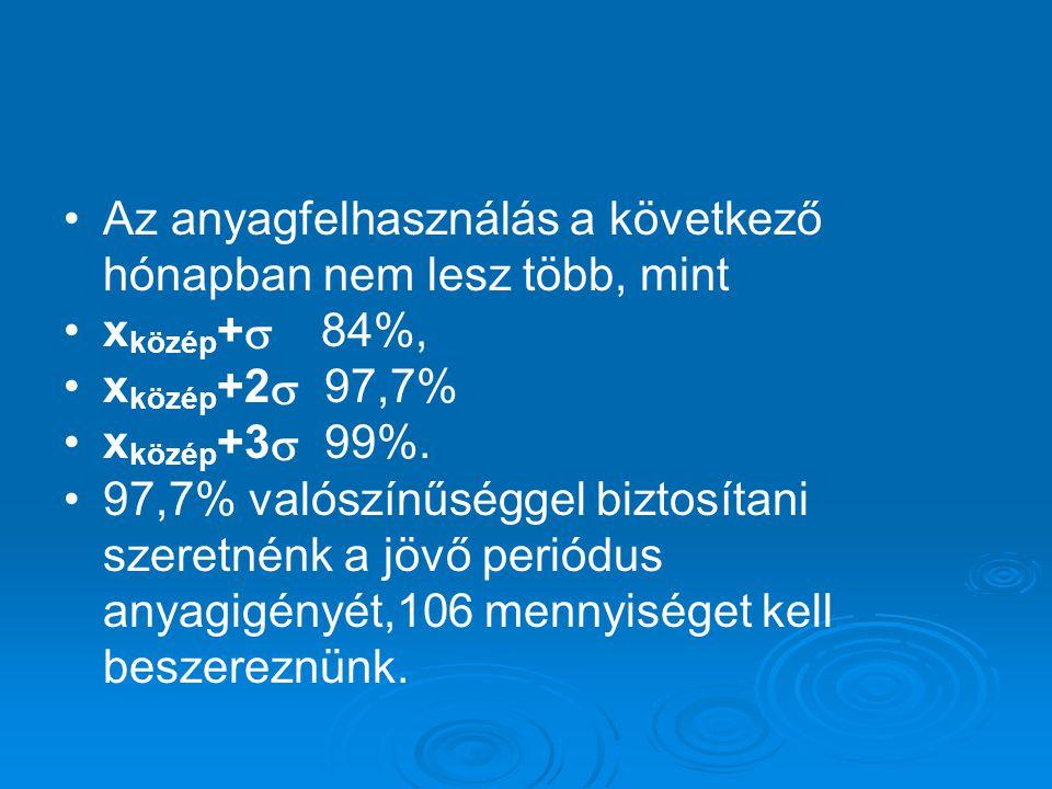 Az anyagfelhasználás a következő hónapban nem lesz több, mint x közép +  84%, x közép +2  97,7% x közép +3  99%.