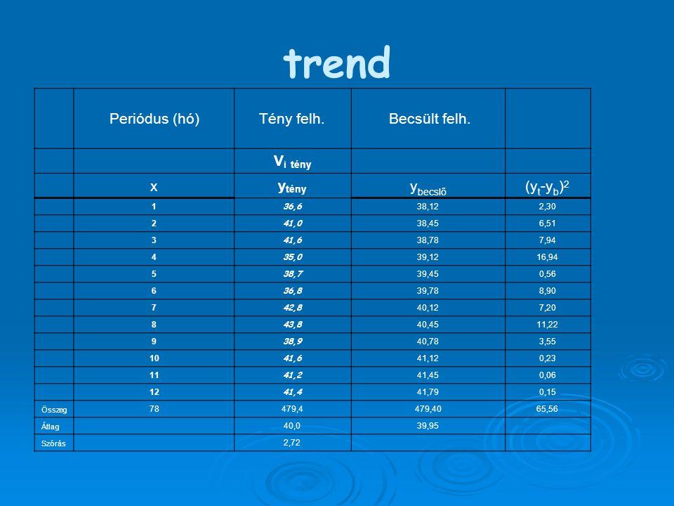 trend Periódus (hó)Tény felh. Becsült felh.