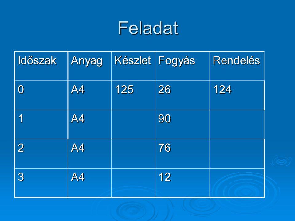 Feladat IdőszakAnyagKészletFogyásRendelés 0A412526124 1A490 2A476 3A412