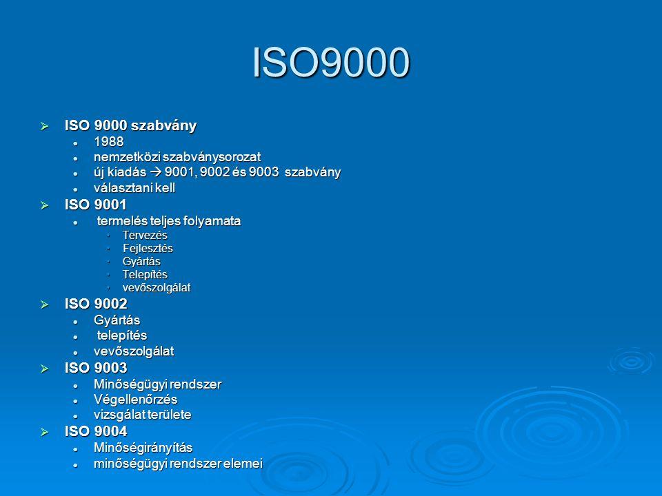 ISO9000  ISO 9000 szabvány 1988 1988 nemzetközi szabványsorozat nemzetközi szabványsorozat új kiadás  9001, 9002 és 9003 szabvány új kiadás  9001, 9002 és 9003 szabvány választani kell választani kell  ISO 9001 termelés teljes folyamata termelés teljes folyamata TervezésTervezés FejlesztésFejlesztés GyártásGyártás TelepítésTelepítés vevőszolgálatvevőszolgálat  ISO 9002 Gyártás Gyártás telepítés telepítés vevőszolgálat vevőszolgálat  ISO 9003 Minőségügyi rendszer Minőségügyi rendszer Végellenőrzés Végellenőrzés vizsgálat területe vizsgálat területe  ISO 9004 Minőségirányítás Minőségirányítás minőségügyi rendszer elemei minőségügyi rendszer elemei