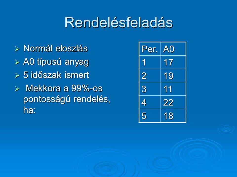 Rendelésfeladás  Normál eloszlás  A0 típusú anyag  5 időszak ismert  Mekkora a 99%-os pontosságú rendelés, ha: Per.A0 117 219 311 422 518