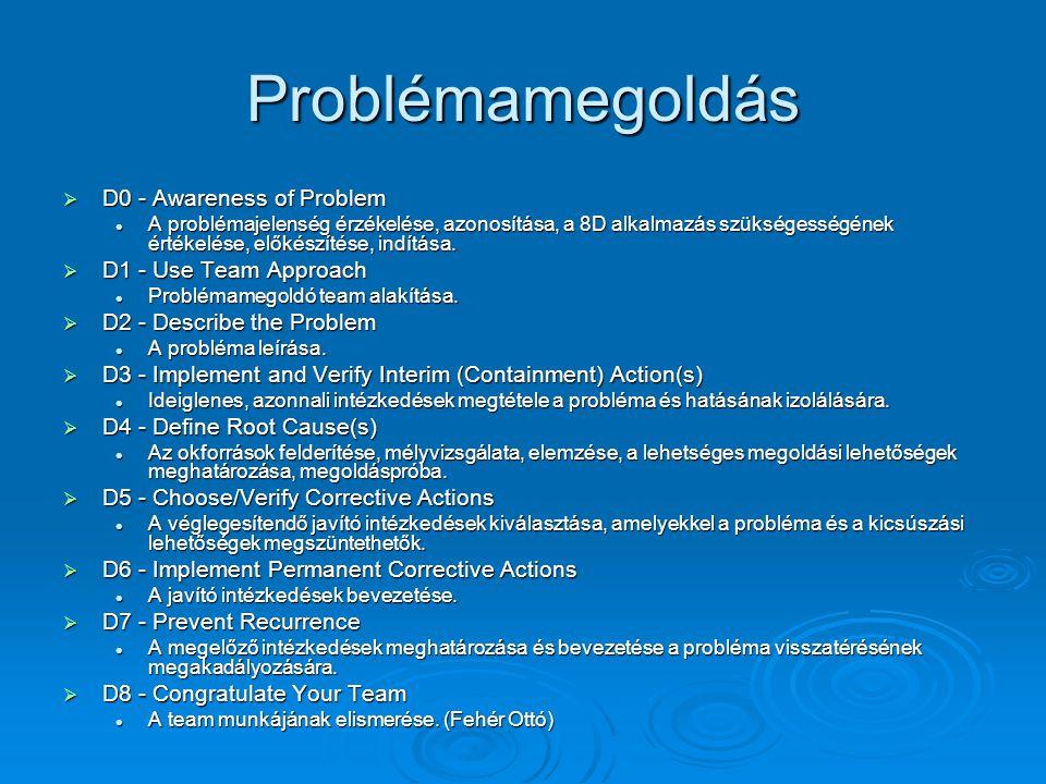 Problémamegoldás  D0 - Awareness of Problem A problémajelenség érzékelése, azonosítása, a 8D alkalmazás szükségességének értékelése, előkészítése, indítása.