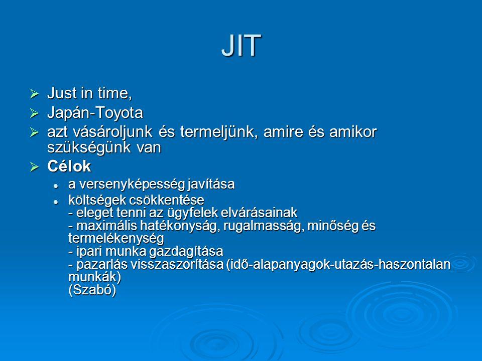 JIT  Just in time,  Japán-Toyota  azt vásároljunk és termeljünk, amire és amikor szükségünk van  Célok a versenyképesség javítása a versenyképesség javítása költségek csökkentése - eleget tenni az ügyfelek elvárásainak - maximális hatékonyság, rugalmasság, minőség és termelékenység - ipari munka gazdagítása - pazarlás visszaszorítása (idő-alapanyagok-utazás-haszontalan munkák) (Szabó) költségek csökkentése - eleget tenni az ügyfelek elvárásainak - maximális hatékonyság, rugalmasság, minőség és termelékenység - ipari munka gazdagítása - pazarlás visszaszorítása (idő-alapanyagok-utazás-haszontalan munkák) (Szabó)