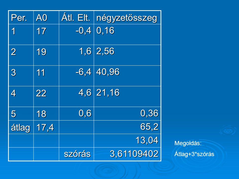 Per.A0 Átl. Elt. négyzetösszeg 117-0,40,16 2191,62,56 311-6,440,96 4224,621,16 5180,60,36 átlag17,4 65,2 13,04 szórás3,61109402 Megoldás: Átlag+3*szór