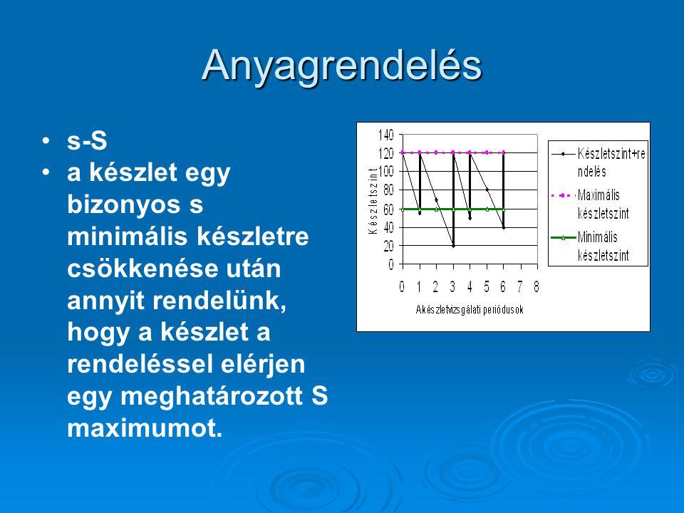 Feladat AnyagFogyás Rend. pol. A1Egyenletest-Q A2Változót-S A3Változós-Q A4Változós-S