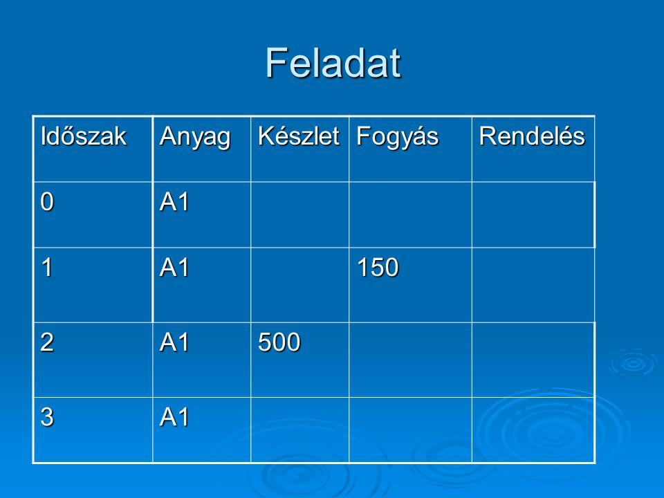 Feladat IdőszakAnyagKészletFogyásRendelés 0A2225 1150 2500175 3125