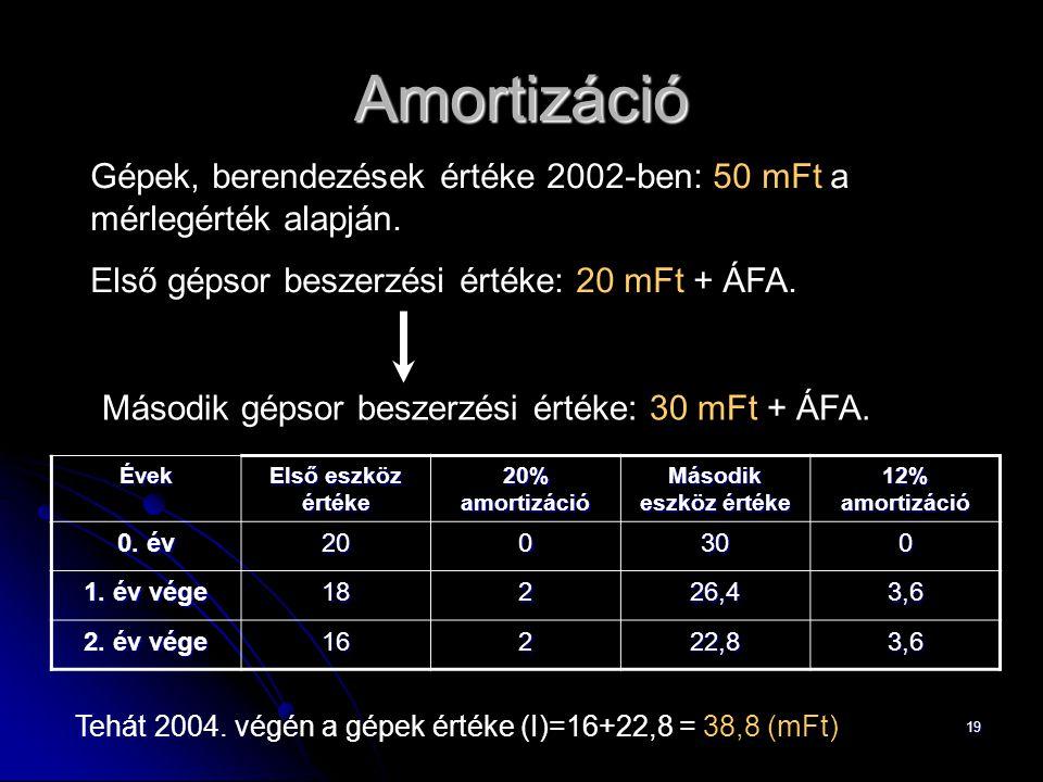 19 Amortizáció Gépek, berendezések értéke 2002-ben: 50 mFt a mérlegérték alapján.