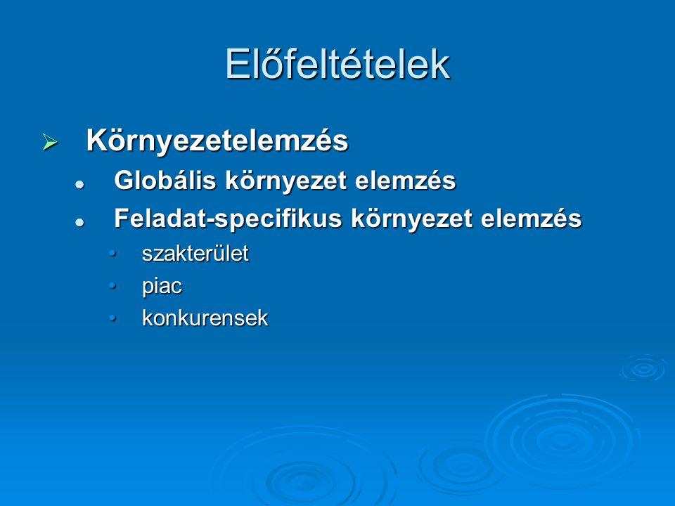 Előfeltételek  Környezetelemzés Globális környezet elemzés Globális környezet elemzés Feladat-specifikus környezet elemzés Feladat-specifikus környezet elemzés szakterületszakterület piacpiac konkurensekkonkurensek