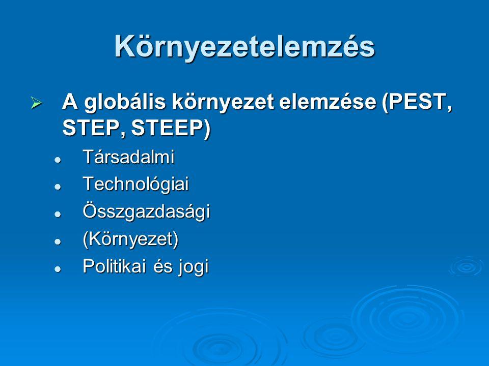 Környezetelemzés  A globális környezet elemzése (PEST, STEP, STEEP) Társadalmi Társadalmi Technológiai Technológiai Összgazdasági Összgazdasági (Környezet) (Környezet) Politikai és jogi Politikai és jogi
