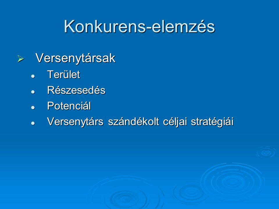 Konkurens-elemzés  Versenytársak Terület Terület Részesedés Részesedés Potenciál Potenciál Versenytárs szándékolt céljai stratégiái Versenytárs szándékolt céljai stratégiái