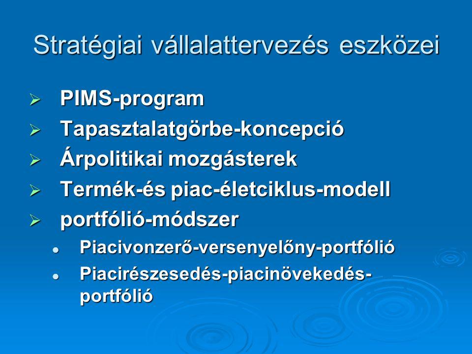 Stratégiai vállalattervezés eszközei  PIMS-program  Tapasztalatgörbe-koncepció  Árpolitikai mozgásterek  Termék-és piac-életciklus-modell  portfólió-módszer Piacivonzerő-versenyelőny-portfólió Piacivonzerő-versenyelőny-portfólió Piacirészesedés-piacinövekedés- portfólió Piacirészesedés-piacinövekedés- portfólió