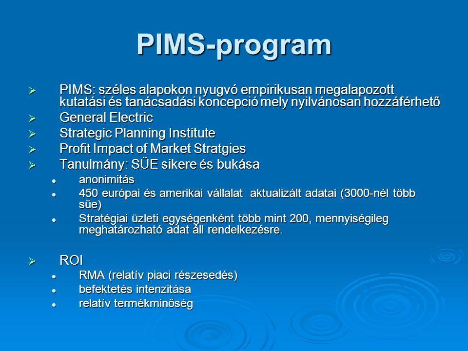 PIMS-program  PIMS: széles alapokon nyugvó empirikusan megalapozott kutatási és tanácsadási koncepció mely nyilvánosan hozzáférhető  General Electric  Strategic Planning Institute  Profit Impact of Market Stratgies  Tanulmány: SÜE sikere és bukása anonimitás anonimitás 450 európai és amerikai vállalat aktualizált adatai (3000-nél több süe) 450 európai és amerikai vállalat aktualizált adatai (3000-nél több süe) Stratégiai üzleti egységenként több mint 200, mennyiségileg meghatározható adat áll rendelkezésre.