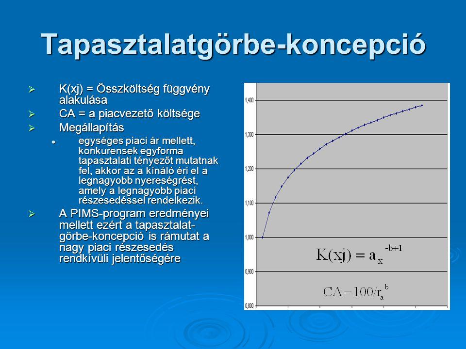 Tapasztalatgörbe-koncepció  K(xj) = Összköltség függvény alakulása  CA = a piacvezető költsége  Megállapítás egységes piaci ár mellett, konkurensek egyforma tapasztalati tényezőt mutatnak fel, akkor az a kínáló éri el a legnagyobb nyereségrést, amely a legnagyobb piaci részesedéssel rendelkezik.