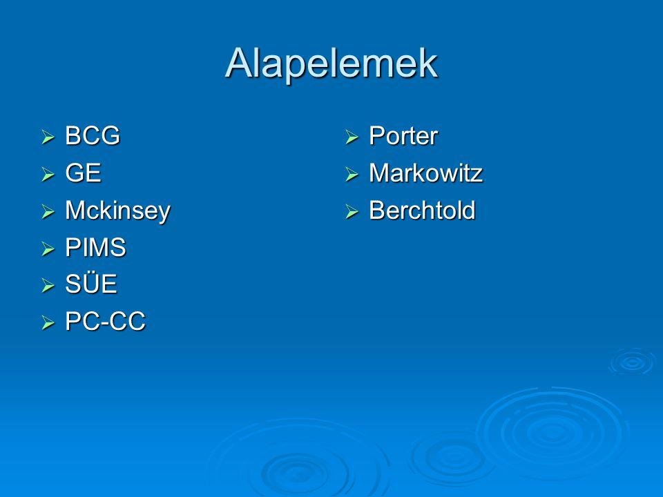 Alapelemek  BCG  GE  Mckinsey  PIMS  SÜE  PC-CC  Porter  Markowitz  Berchtold