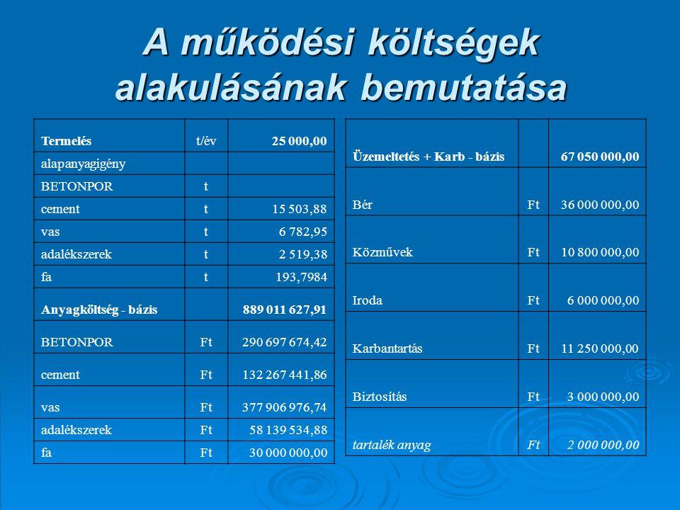 A működési költségek alakulásának bemutatása Termelést/év25 000,00 alapanyagigény BETONPORt cementt15 503,88 vast6 782,95 adalékszerekt2 519,38 fat193,7984 Anyagköltség - bázis 889 011 627,91 BETONPORFt290 697 674,42 cementFt132 267 441,86 vasFt377 906 976,74 adalékszerekFt58 139 534,88 faFt30 000 000,00 Üzemeltetés + Karb - bázis 67 050 000,00 BérFt36 000 000,00 KözművekFt10 800 000,00 IrodaFt6 000 000,00 KarbantartásFt11 250 000,00 BiztosításFt3 000 000,00 tartalék anyagFt2 000 000,00