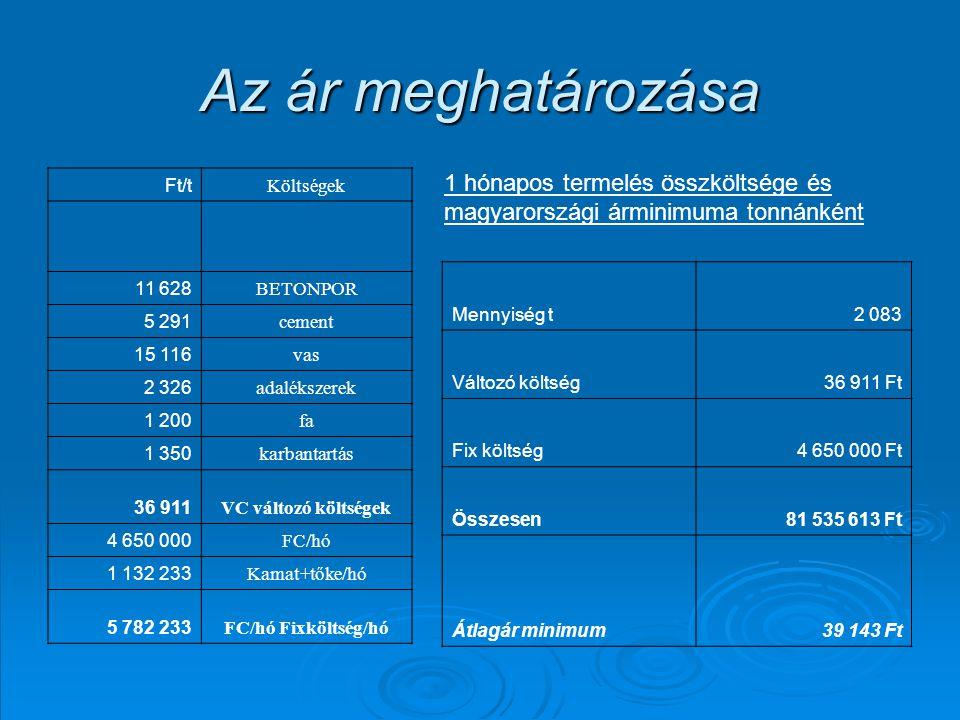 Az ár meghatározása Ft/t Költségek 11 628 BETONPOR 5 291 cement 15 116 vas 2 326 adalékszerek 1 200 fa 1 350 karbantartás 36 911 VC változó költségek