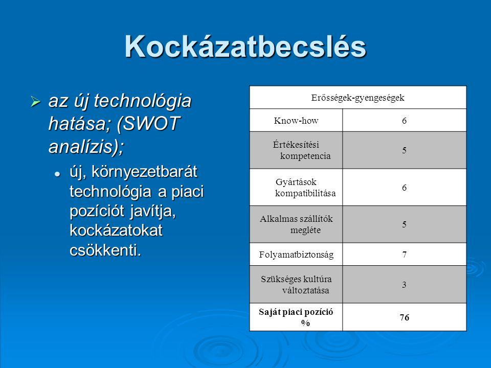 Kockázatbecslés  az új technológia hatása; (SWOT analízis); új, környezetbarát technológia a piaci pozíciót javítja, kockázatokat csökkenti.