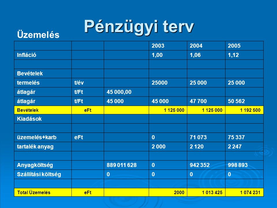 Pénzügyi terv Üzemelés 200320042005 Infláció 1,001,061,12 Bevételek termelést/év 25000 átlagárt/Ft45 000,00 átlagárt/Ft45 000 47 70050 562 BevételekeFt 1 125 000 1 192 500 Kiadások üzemelés+karbeFt 071 07375 337 tartalék anyag 2 0002 1202 247 Anyagköltség 889 011 6280942 352998 893 Szállítási költség 0000 Total ÜzemeléseFt 20001 013 4251 074 231