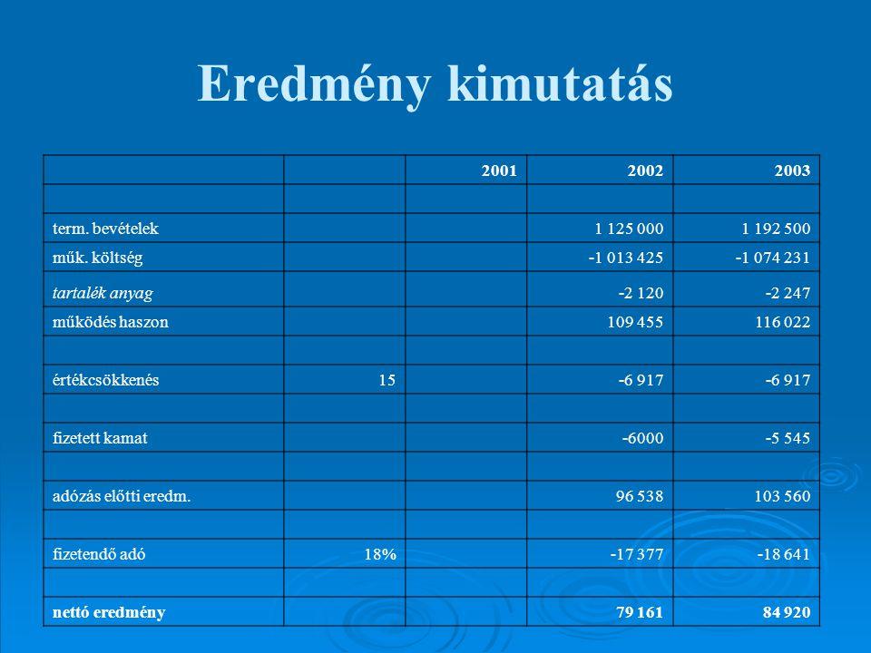 Eredmény kimutatás 200120022003 term. bevételek 1 125 0001 192 500 műk. költség -1 013 425-1 074 231 tartalék anyag -2 120-2 247 működés haszon 109 45
