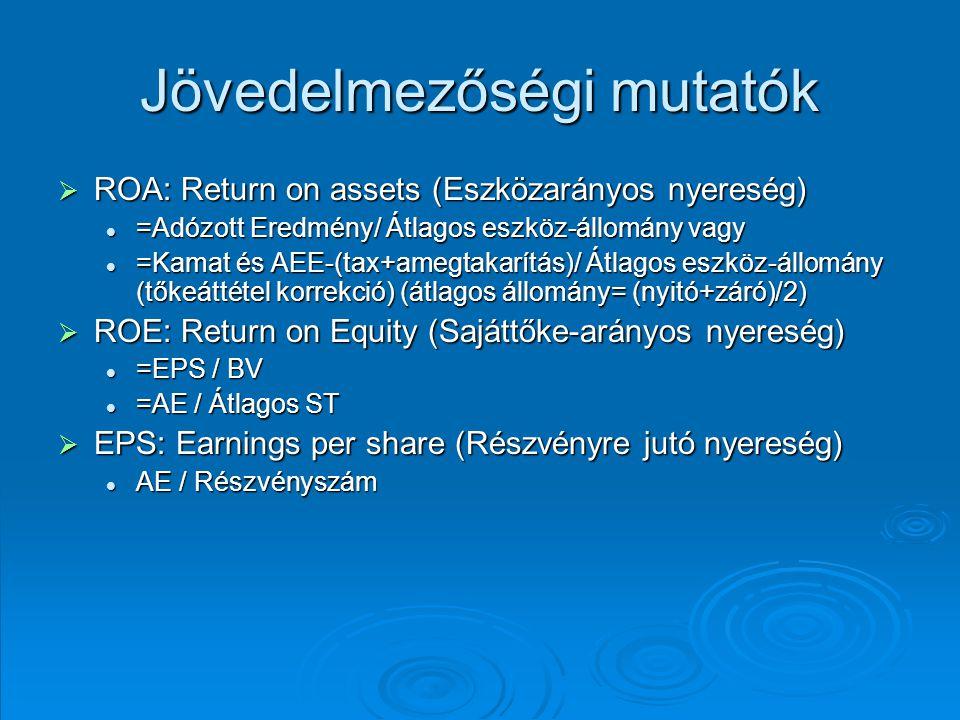 Jövedelmezőségi mutatók  ROA: Return on assets (Eszközarányos nyereség) =Adózott Eredmény/ Átlagos eszköz-állomány vagy =Adózott Eredmény/ Átlagos es
