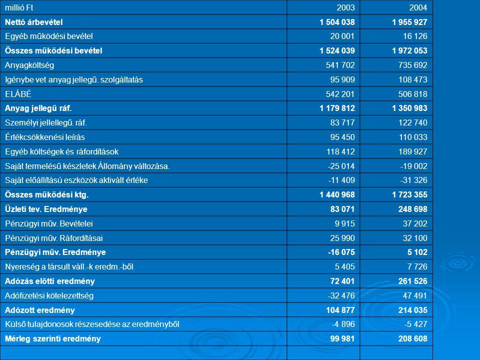 millió Ft20032004 Nettó árbevétel1 504 0381 955 927 Egyéb működési bevétel20 00116 126 Összes működési bevétel1 524 0391 972 053 Anyagköltség541 70273