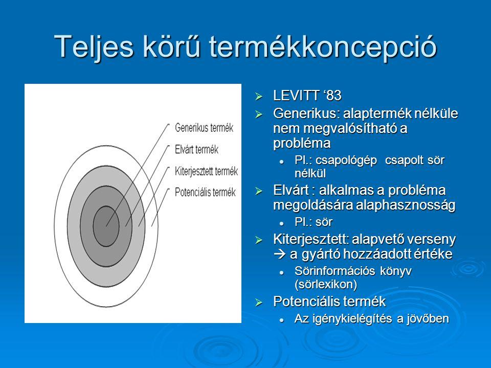 Teljes körű termékkoncepció  LEVITT '83  Generikus: alaptermék nélküle nem megvalósítható a probléma Pl.: csapológép csapolt sör nélkül  Elvárt : a
