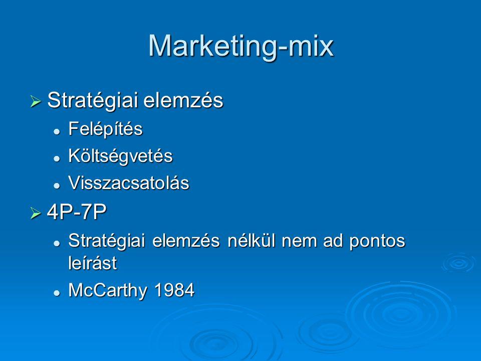 Marketing-mix  Stratégiai elemzés Felépítés Felépítés Költségvetés Költségvetés Visszacsatolás Visszacsatolás  4P-7P Stratégiai elemzés nélkül nem a