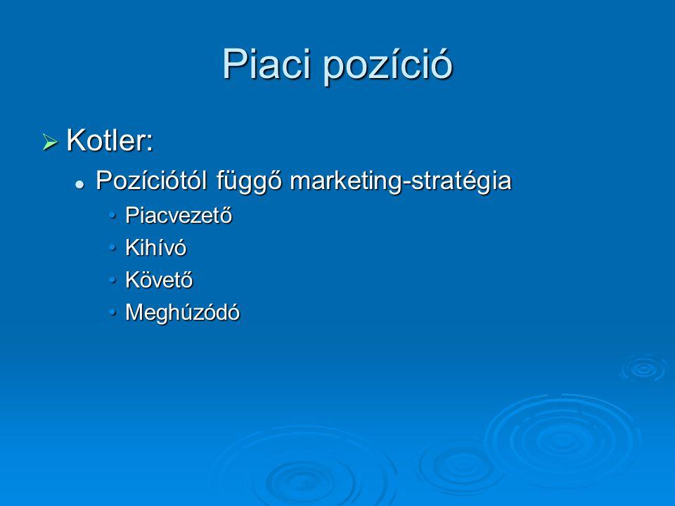 Piaci pozíció  Kotler: Pozíciótól függő marketing-stratégia Pozíciótól függő marketing-stratégia PiacvezetőPiacvezető KihívóKihívó KövetőKövető Meghú