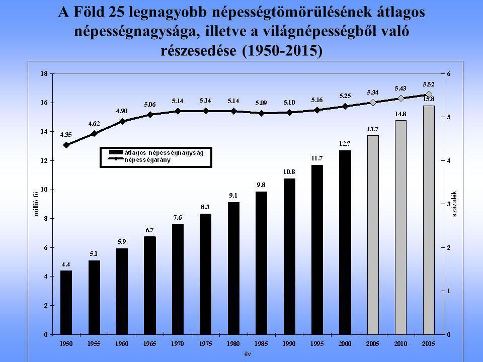 A Föld 25 legnagyobb népességtömörülésének átlagos népességnagysága, illetve a világnépességből való részesedése (1950-2015)
