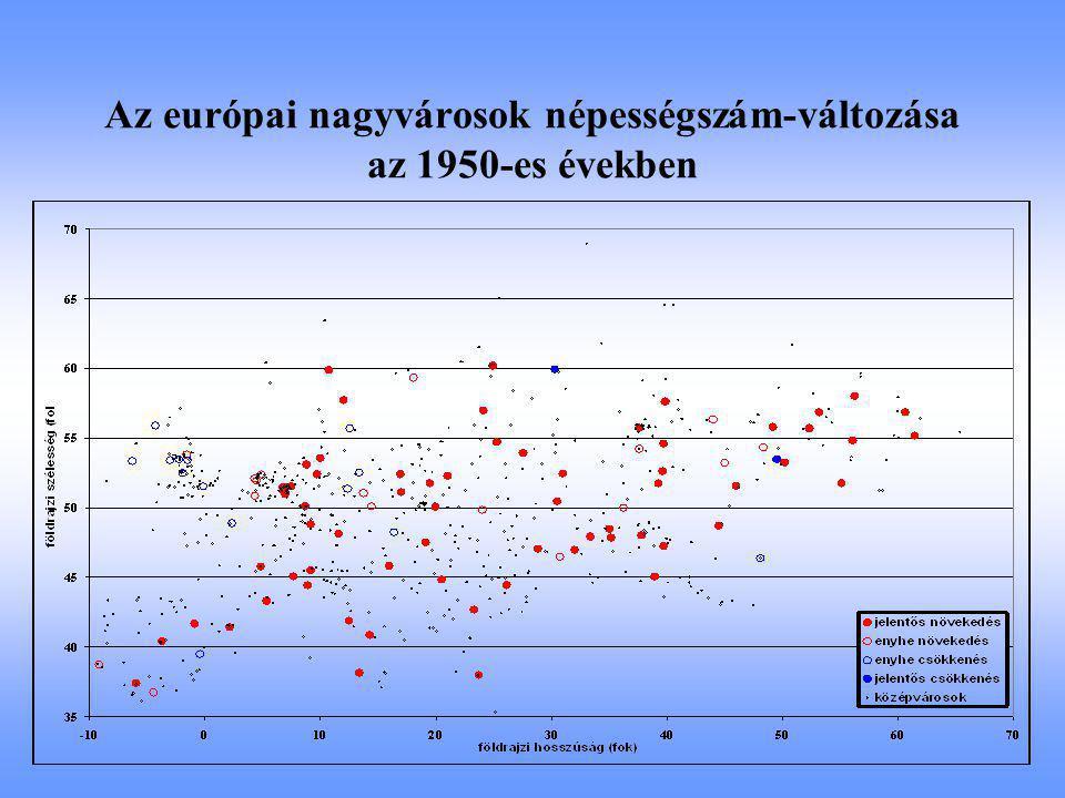 Az európai nagyvárosok népességszám-változása az 1950-es években
