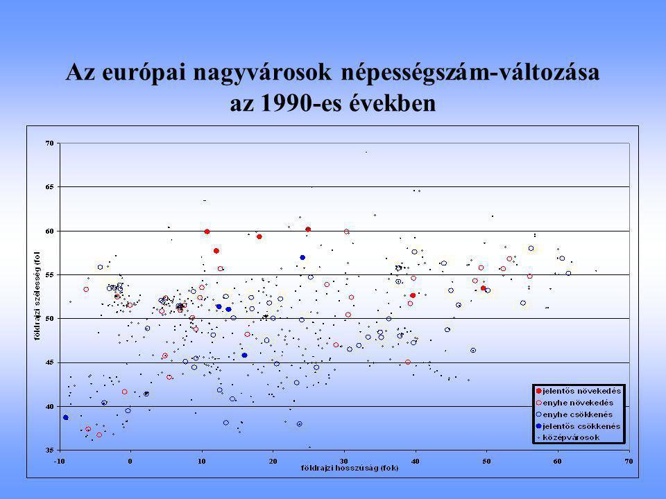 Az európai nagyvárosok népességszám-változása az 1990-es években