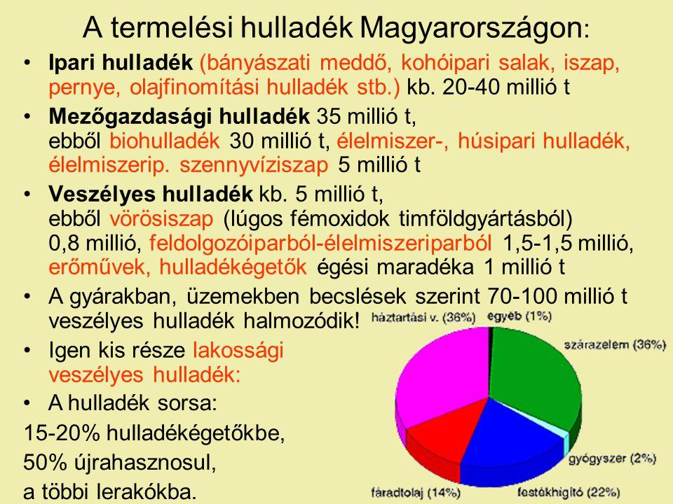 A termelési hulladék Magyarországon : Ipari hulladék (bányászati meddő, kohóipari salak, iszap, pernye, olajfinomítási hulladék stb.) kb.